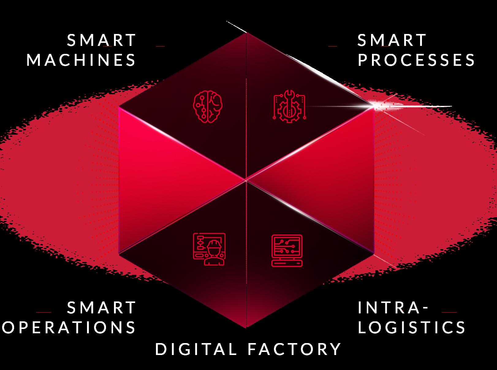 Logistyka wewnętrzna - System i wizja cyfrowej fabryki przyszłości